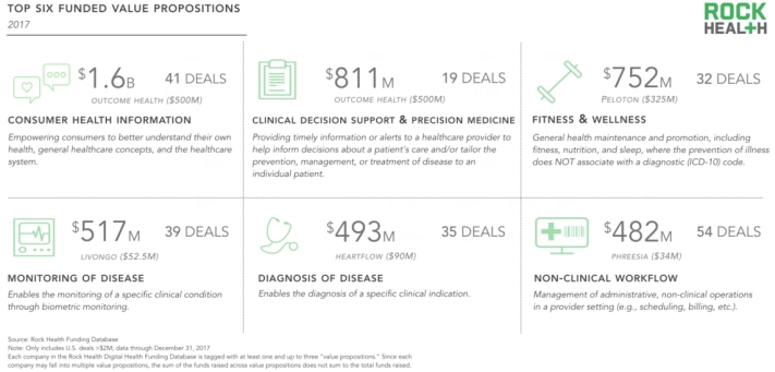 Rock-Health-2017-Funding-Report-Website-Images_Value-Props-1200x613