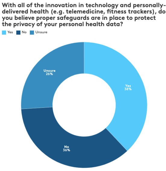Personal Health Data Privacy - Kantar